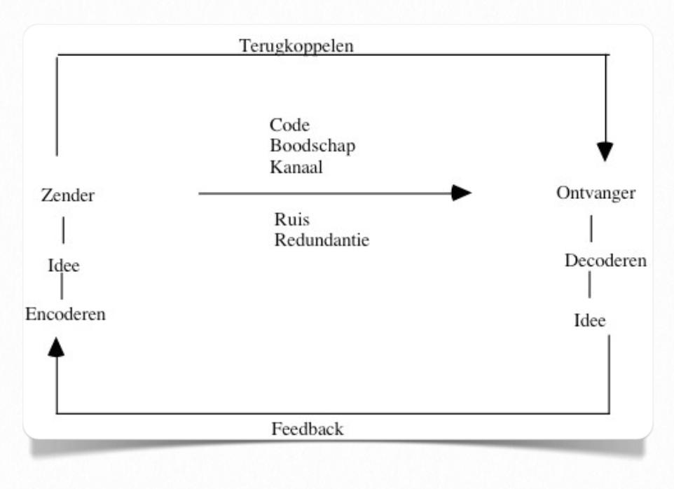 een uitgebreid communicatiemodel